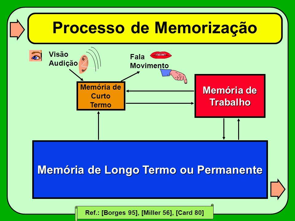 Processo de Memorização Memória de Longo Termo ou Permanente Memória de Trabalho Memória de Curto Termo Visão Audição Fala Movimento Ref.: [Borges 95]