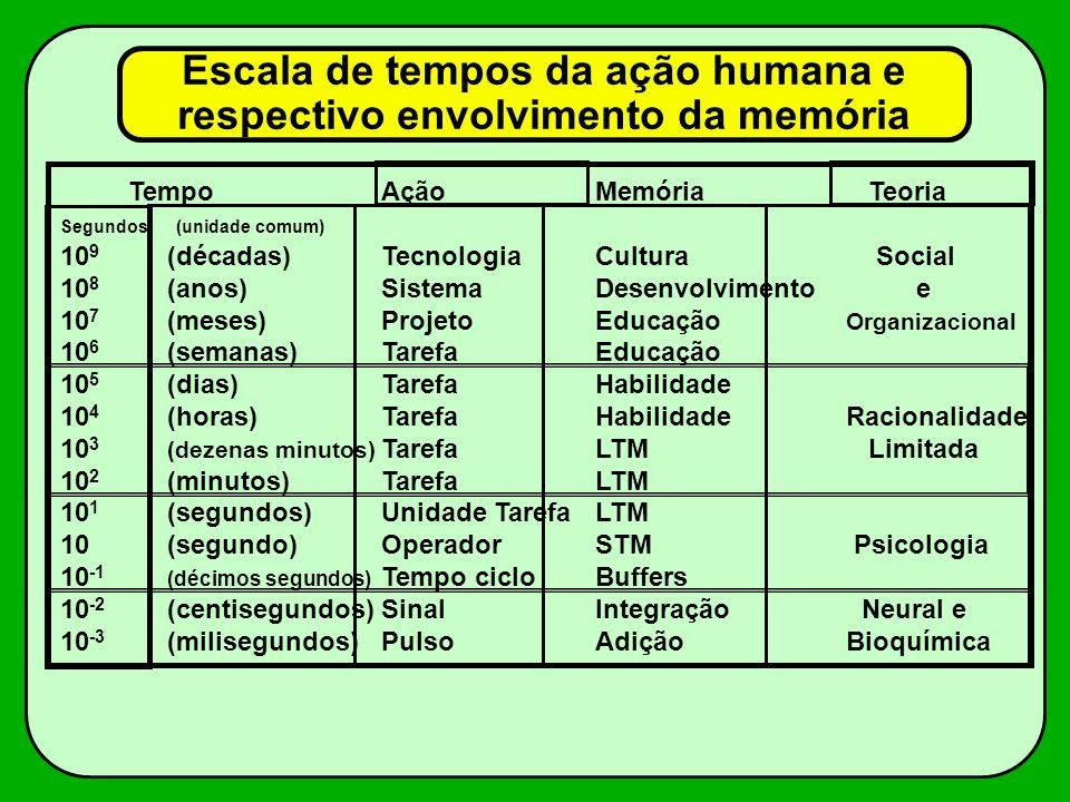 TempoAçãoMemória Teoria Segundos (unidade comum) 10 9 (décadas)TecnologiaCultura Social 10 8 (anos)SistemaDesenvolvimento e 10 7 (meses)ProjetoEducaçã