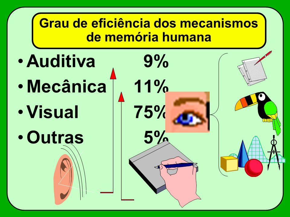 Grau de eficiência dos mecanismos de memória humana Auditiva 9% Mecânica11% Visual75% Outras 5%