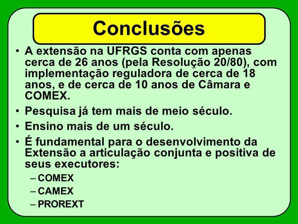 Conclusões A extensão na UFRGS conta com apenas cerca de 26 anos (pela Resolução 20/80), com implementação reguladora de cerca de 18 anos, e de cerca