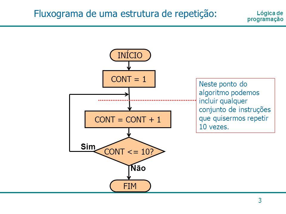 3 Fluxograma de uma estrutura de repetição: Lógica de programação INÍCIO FIM CONT <= 10? Não Sim CONT = 1 CONT = CONT + 1 Neste ponto do algoritmo pod