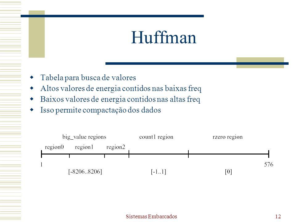 Sistemas Embarcados12 Huffman Tabela para busca de valores Altos valores de energia contidos nas baixas freq Baixos valores de energia contidos nas al