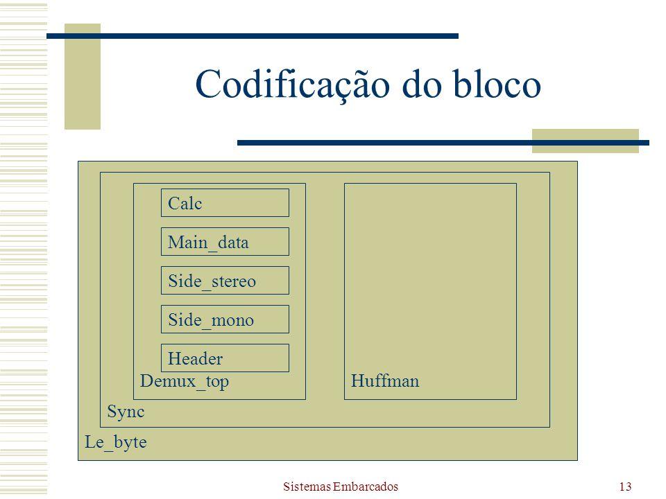Sistemas Embarcados13 Le_byte Sync Demux_top Header Codificação do bloco Side_mono Side_stereo Main_data Calc Huffman