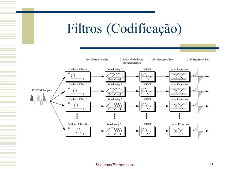 Sistemas Embarcados15 Filtros (Codificação)