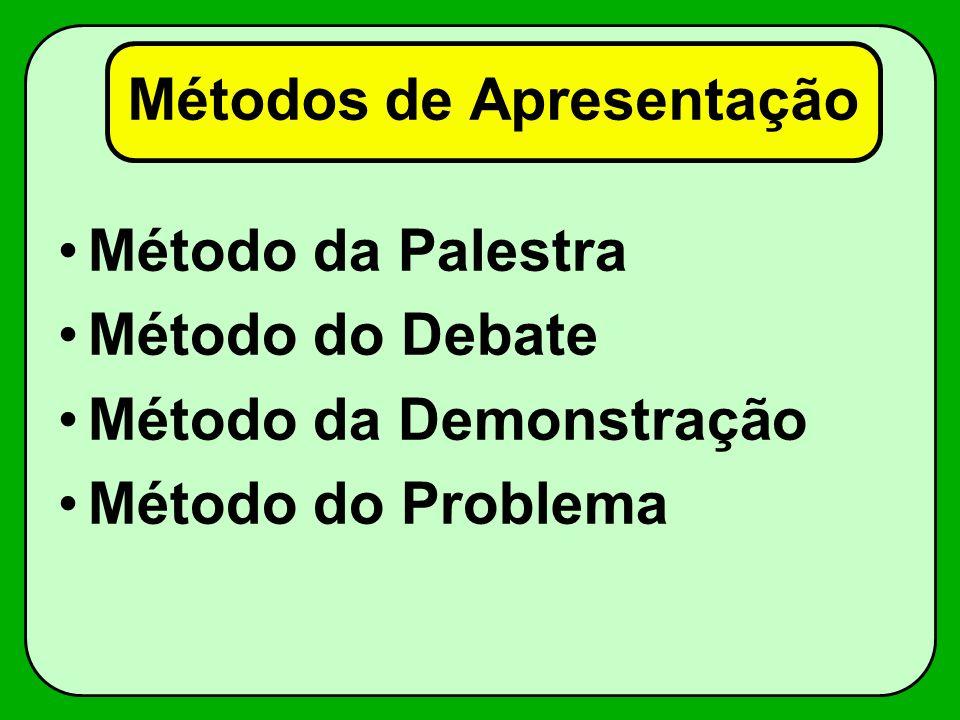 Métodos de Apresentação Método da Palestra Método do Debate Método da Demonstração Método do Problema