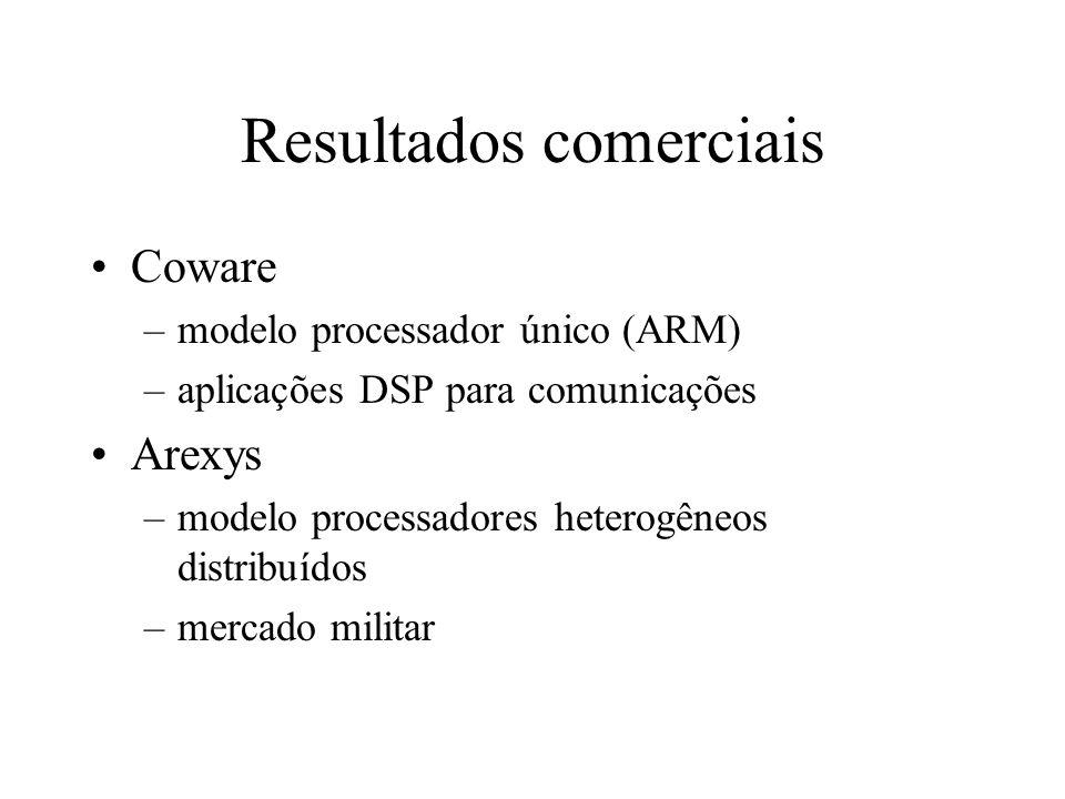 Resultados publicados Aceleração sim, mas pouca comparação com realidade Processador + HW dedicado: as vezes mais lento que só processador Por que não
