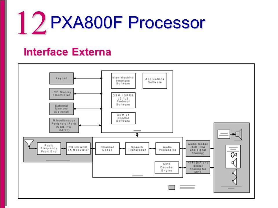 11 PXA800F Processor Outras características Fornece ferramentas como compilador C/C++ Mecanismos para controle de consumo de potência (controle interno como externo)