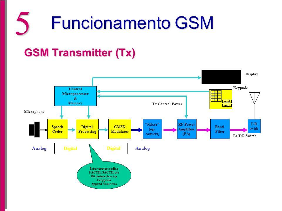 4Introdução Diversos Padrões GSM AMPS (Advanced Mobile Phone Service) TDMA, CDMA, FDMA (acesso múltiplo) GSM GSM – Global System for Mobile communication Introduzido em 1992 (Padrão Europeu) Vantagem: Utilizar o mesmo aparelho em diversos paises GSM utiliza 900 MHz e 1800 MHz na Europe e na América utiliza 1900 MHz