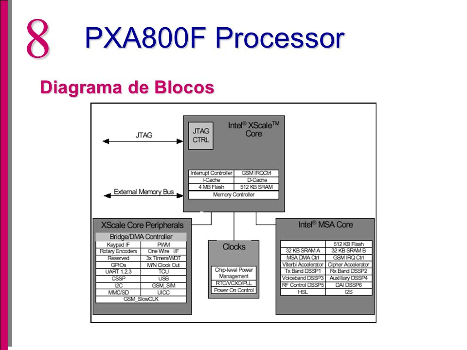 7 PXA800F Processor PXA800F Celullar Processor Desenvolvido pela Intel e Analog Devices Operar em GSM/GPRS (GPRS - General Packet Radio Service) Alto