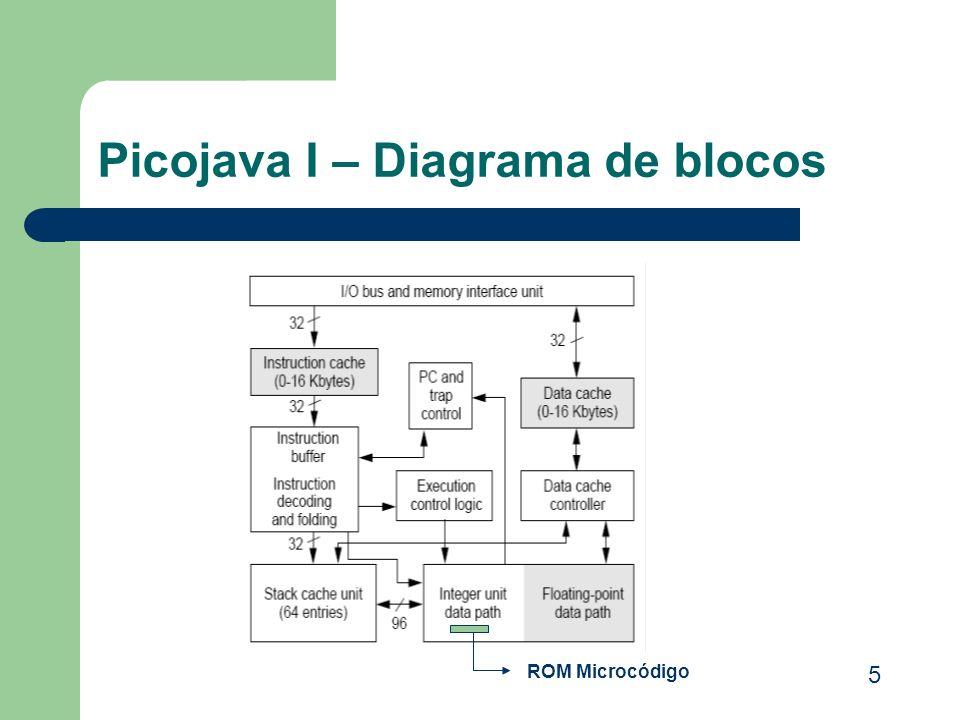 Picojava I – Diagrama de blocos ROM Microcódigo 5