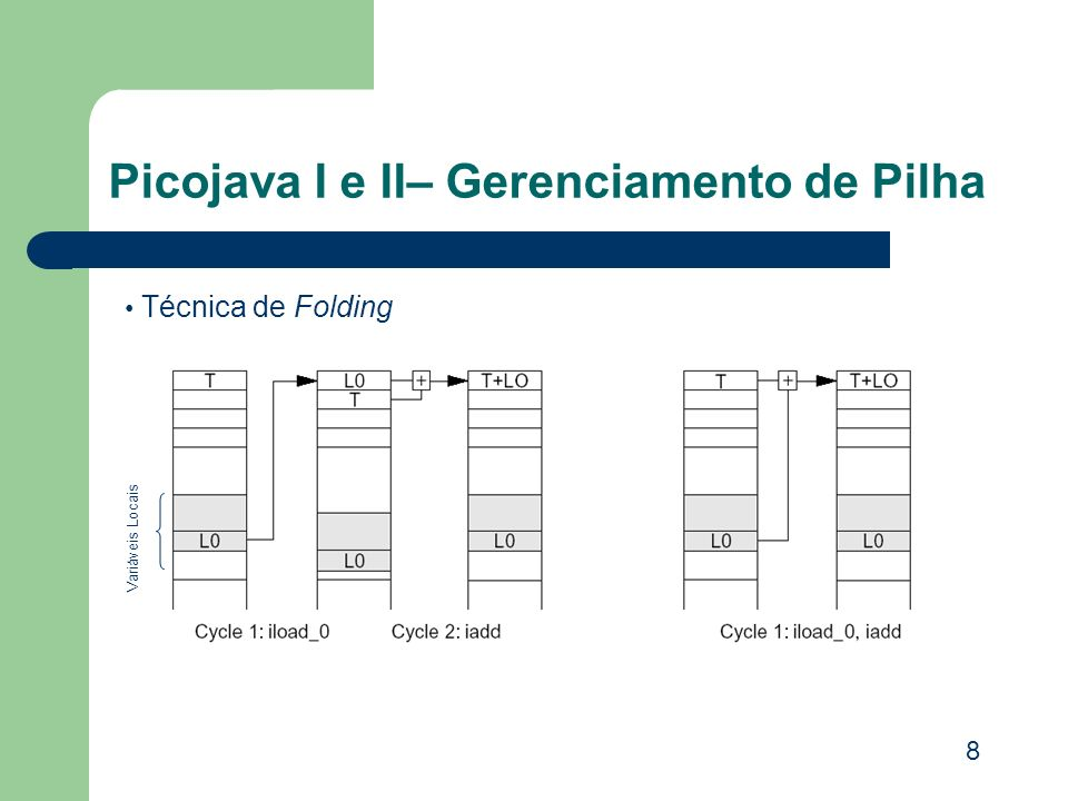 Picojava I e II– Gerenciamento de Pilha Técnica de Folding 8 Variáveis Locais