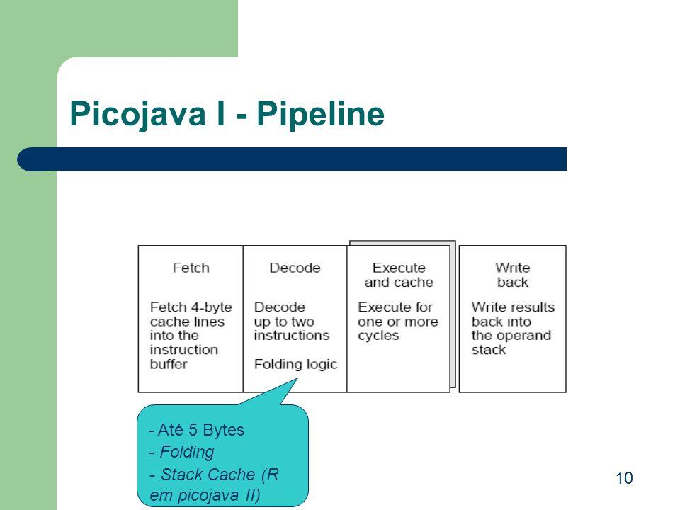 Picojava I - Pipeline - Até 5 Bytes - Folding - Stack Cache (R em picojava II) 10