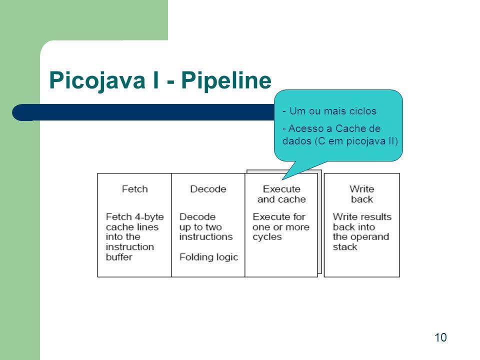 Picojava I - Pipeline - Um ou mais ciclos - Acesso a Cache de dados (C em picojava II) 10
