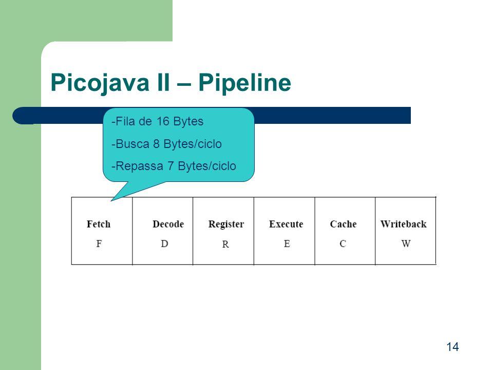 Picojava II – Pipeline -Fila de 16 Bytes -Busca 8 Bytes/ciclo -Repassa 7 Bytes/ciclo 14