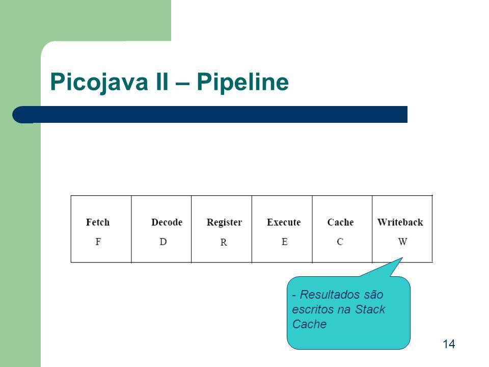 Picojava II – Pipeline - Resultados são escritos na Stack Cache 14