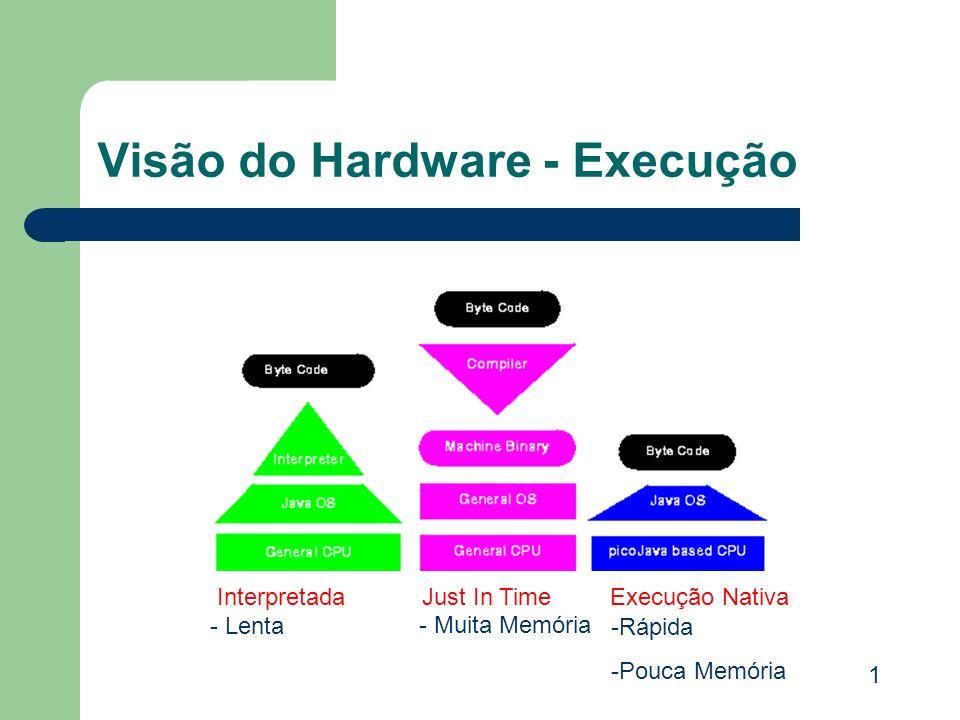 Visão do Hardware - Execução InterpretadaJust In TimeExecução Nativa - Lenta - Muita Memória -Rápida -Pouca Memória 1