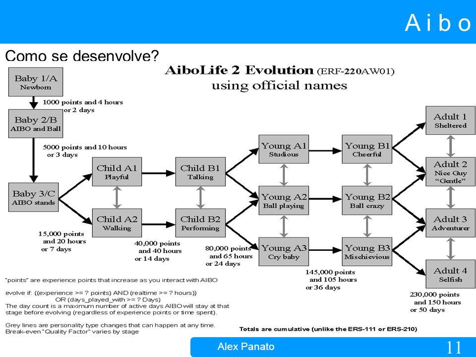 11 A i b o Alex Panato Como se desenvolve