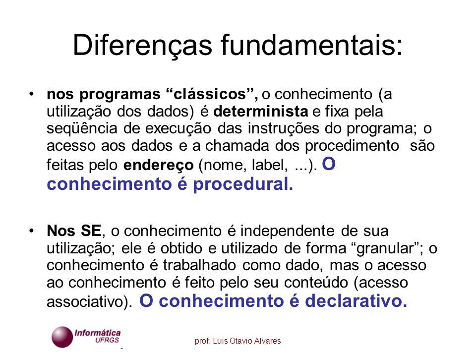 prof. Luis Otavio Alvares Diferenças fundamentais: nos programas clássicos, o conhecimento (a utilização dos dados) é determinista e fixa pela seqüênc
