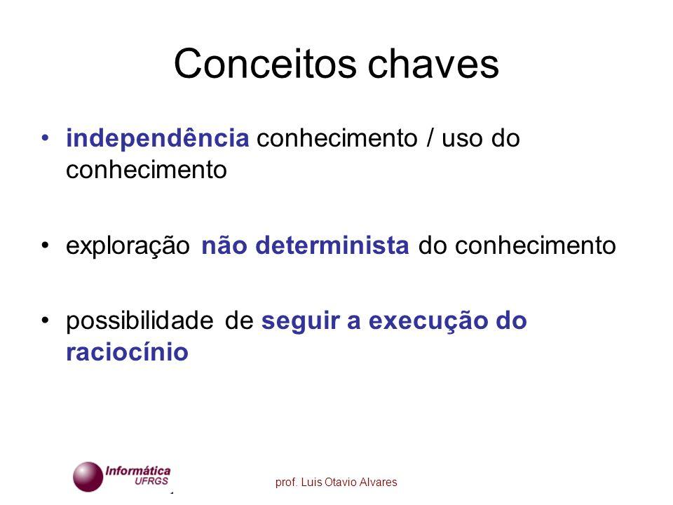 prof. Luis Otavio Alvares Conceitos chaves independência conhecimento / uso do conhecimento exploração não determinista do conhecimento possibilidade