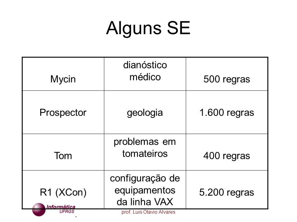 prof. Luis Otavio Alvares Alguns SE Mycin dianóstico médico 500 regras Prospectorgeologia1.600 regras Tom problemas em tomateiros 400 regras R1 (XCon)