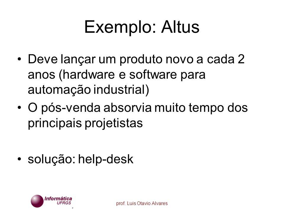 prof. Luis Otavio Alvares Exemplo: Altus Deve lançar um produto novo a cada 2 anos (hardware e software para automação industrial) O pós-venda absorvi