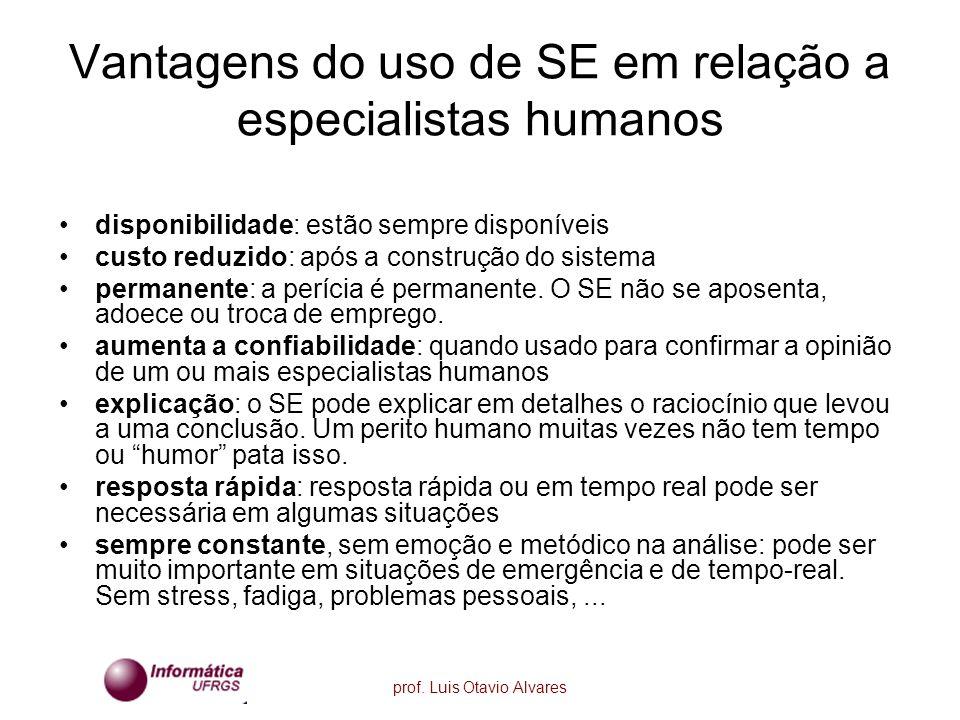 prof. Luis Otavio Alvares Vantagens do uso de SE em relação a especialistas humanos disponibilidade: estão sempre disponíveis custo reduzido: após a c