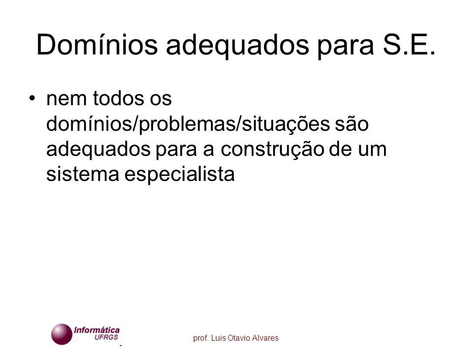 prof. Luis Otavio Alvares Domínios adequados para S.E. nem todos os domínios/problemas/situações são adequados para a construção de um sistema especia