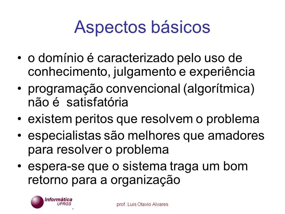 prof. Luis Otavio Alvares Aspectos básicos o domínio é caracterizado pelo uso de conhecimento, julgamento e experiência programação convencional (algo