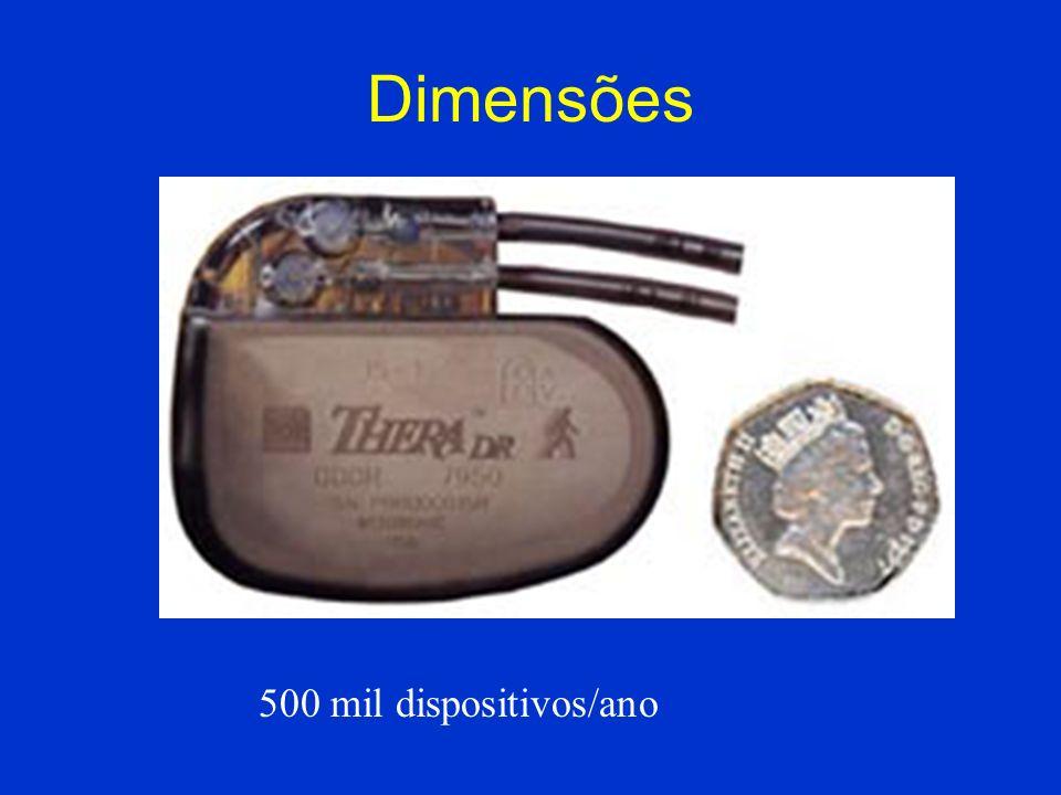 Dimensões 500 mil dispositivos/ano