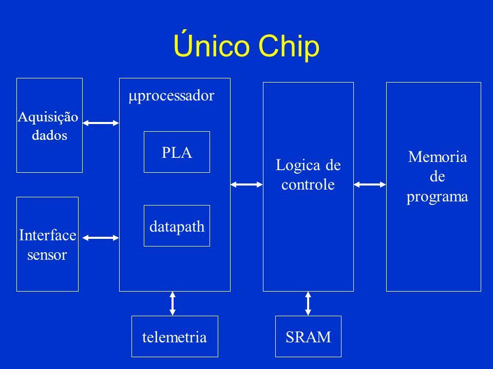 Único Chip Aquisição dados Interface sensor PLA datapath processador telemetria Logica de controle SRAM Memoria de programa