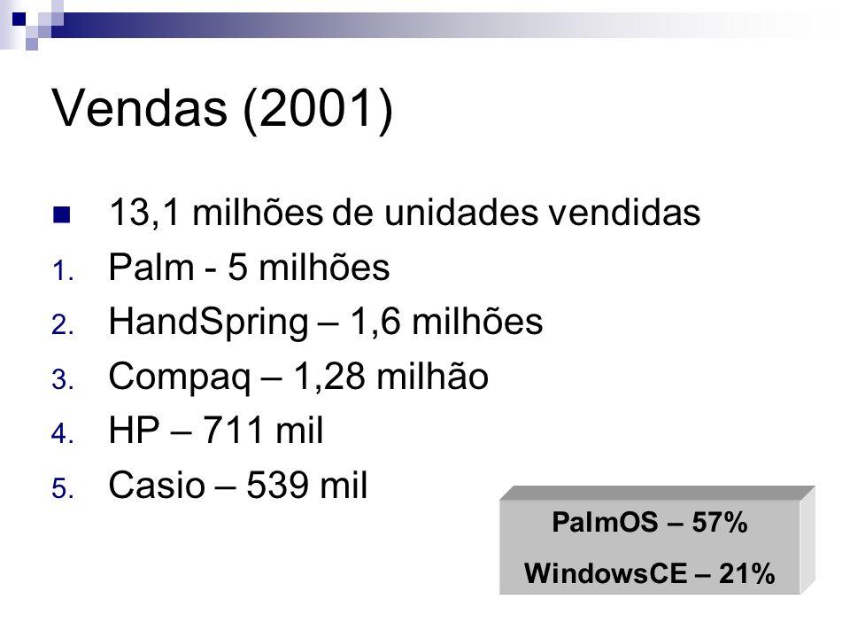 Vendas (2001) 13,1 milhões de unidades vendidas 1. Palm - 5 milhões 2. HandSpring – 1,6 milhões 3. Compaq – 1,28 milhão 4. HP – 711 mil 5. Casio – 539