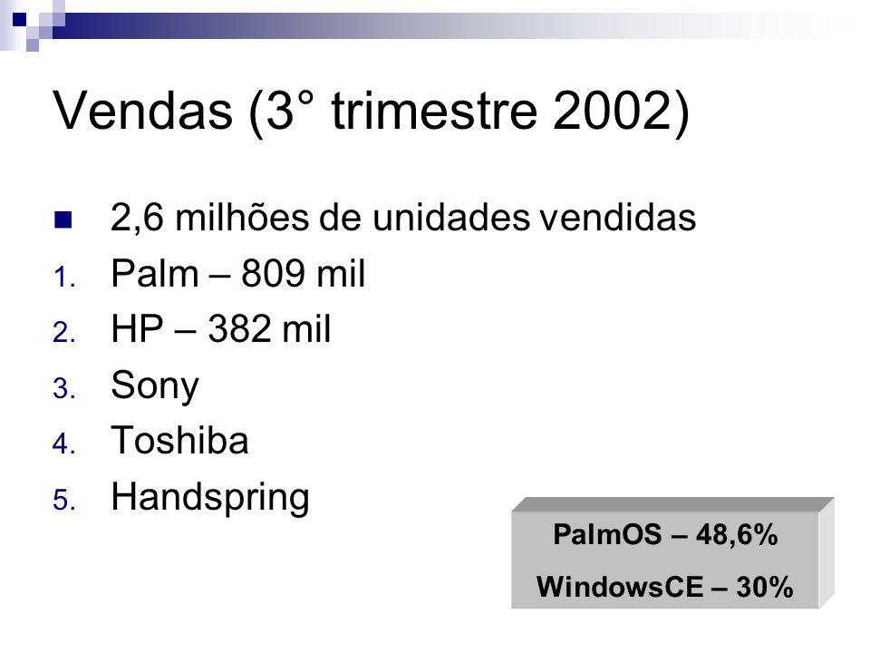 Vendas (3° trimestre 2002) 2,6 milhões de unidades vendidas 1. Palm – 809 mil 2. HP – 382 mil 3. Sony 4. Toshiba 5. Handspring PalmOS – 48,6% WindowsC