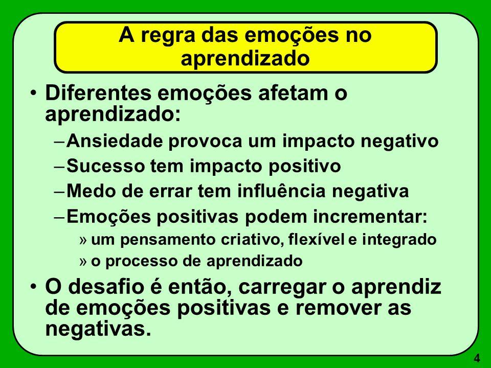 5 A regra da Sugestopedia Vem de sugestão + pedagogia Desenvolvida pelo búlgaro George Lozanov [médico e psicoterapeuta] em 1978, a técnica inclui vários componentes: –sugestão –Autoridade (prestígio) –Comunicação (verbal e não verbal) –Entonação e ritmo da apresentação –Respiração sincronizada com a apresentação –Relaxação –Tranquilidade mental –Metáforas mentais –Estímulos subliminares –Regras de execução ativas