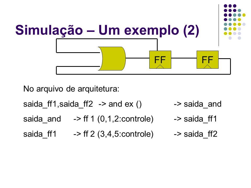 Simulação – Um exemplo (2) No arquivo de arquitetura: saida_ff1,saida_ff2-> and ex ()-> saida_and saida_and-> ff 1 (0,1,2:controle)-> saida_ff1 saida_
