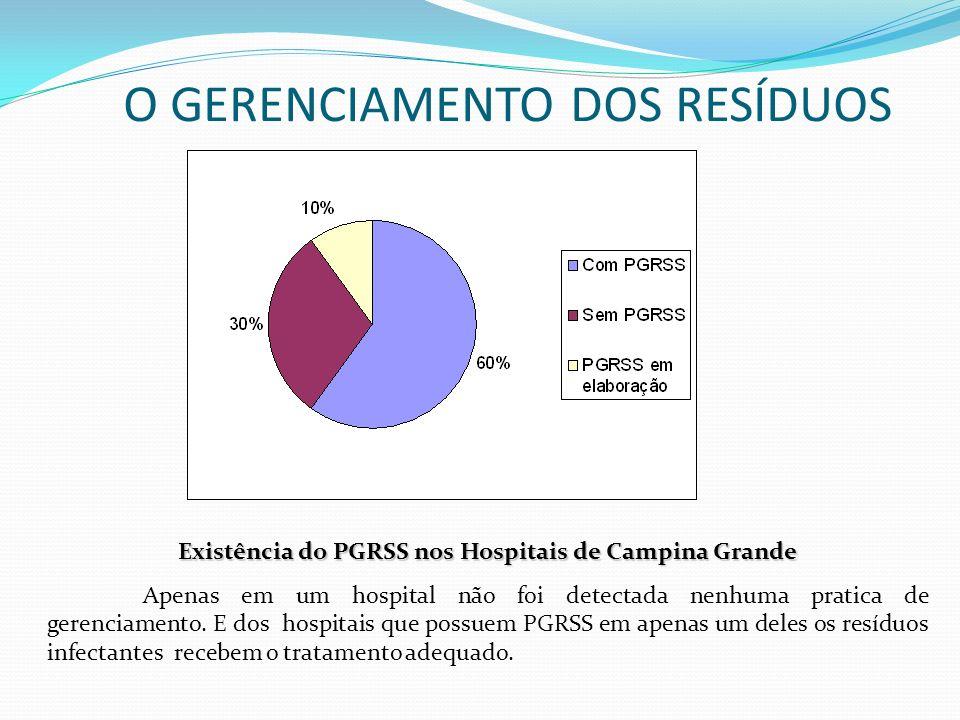 O GERENCIAMENTO DOS RESÍDUOS Existência do PGRSS nos Hospitais de Campina Grande Apenas em um hospital não foi detectada nenhuma pratica de gerenciame