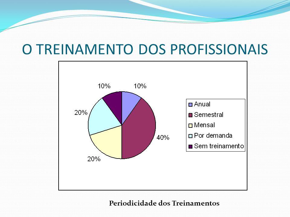 O TREINAMENTO DOS PROFISSIONAIS Periodicidade dos Treinamentos