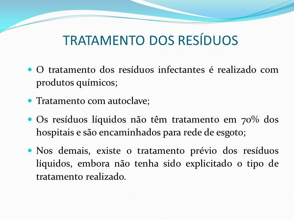 TRATAMENTO DOS RESÍDUOS O tratamento dos resíduos infectantes é realizado com produtos químicos; Tratamento com autoclave; Os resíduos líquidos não tê
