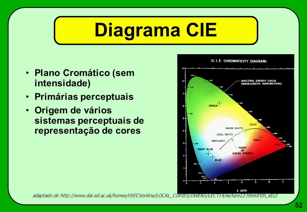 52 Diagrama CIE Plano Cromático (sem intensidade) Primárias perceptuais Origem de vários sistemas perceptuais de representação de cores adaptado de ht