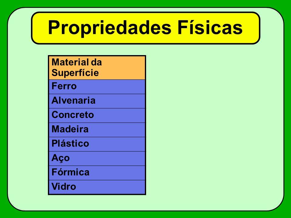 Propriedades Físicas Material da Superfície Ferro Alvenaria Concreto Madeira Plástico Aço Fórmica Vidro