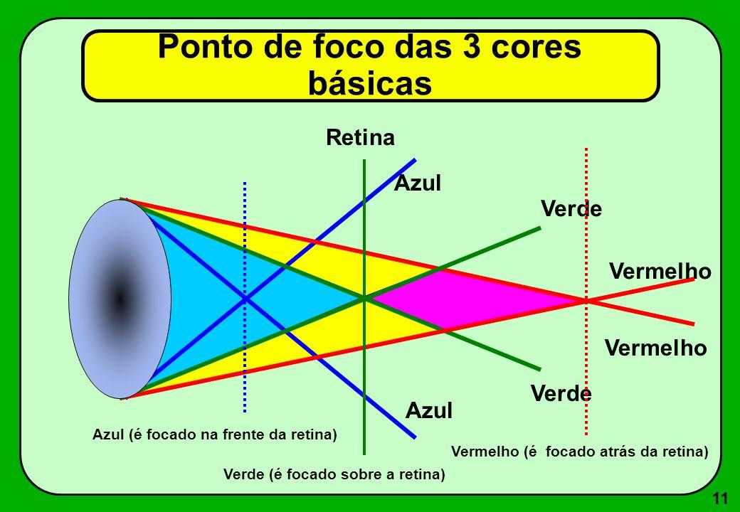 11 Ponto de foco das 3 cores básicas Azul Verde Vermelho Azul Verde Vermelho Retina Azul (é focado na frente da retina) Vermelho (é focado atrás da re