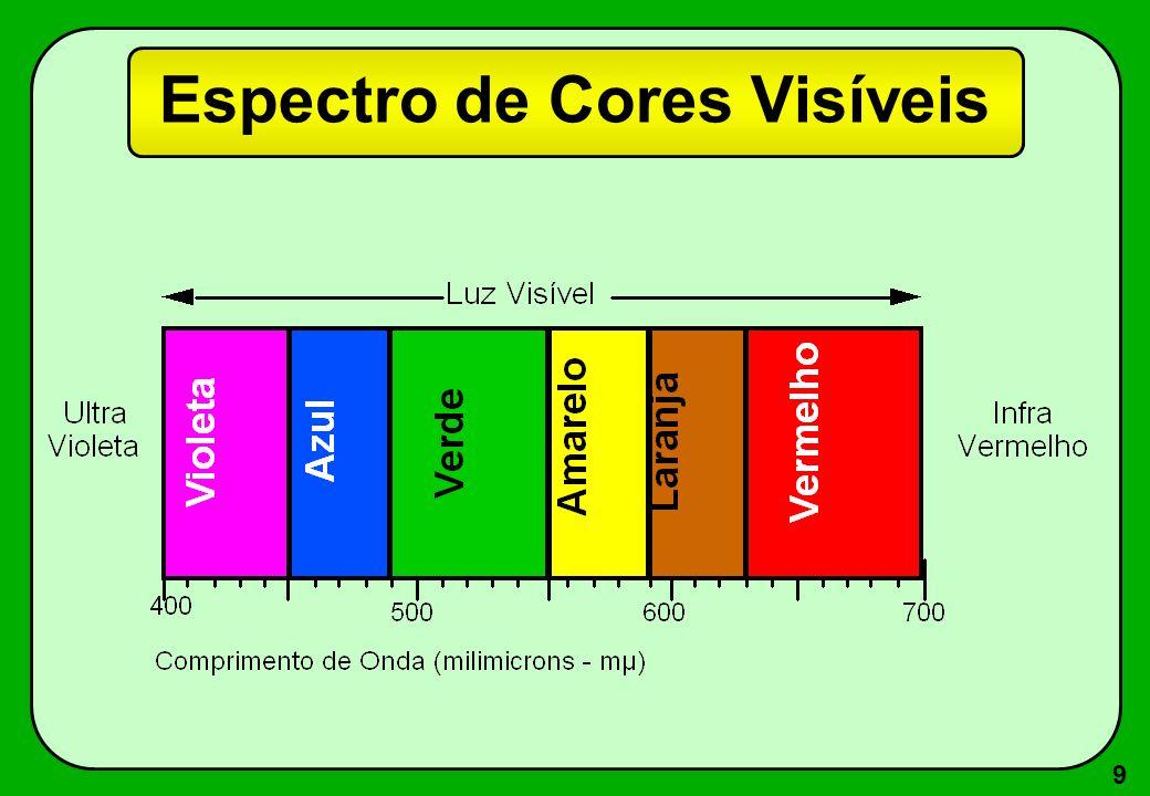 10 Sensibilidade das Cores 400700440500570590610