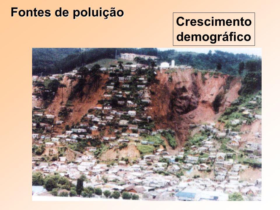Fontes de poluição Crescimento demográfico