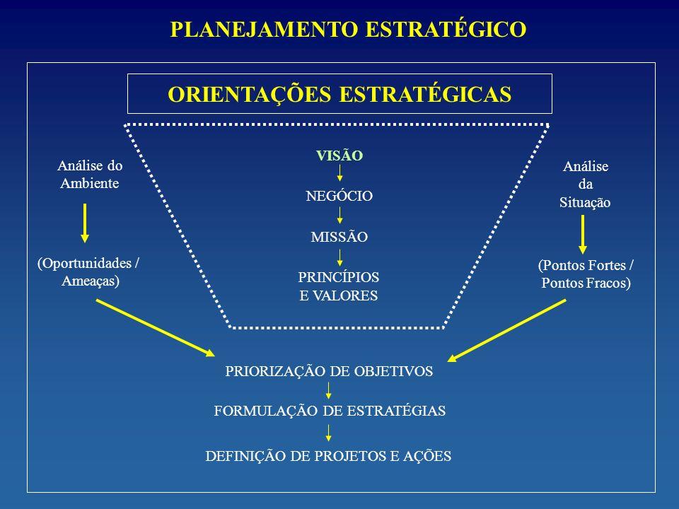 PLANEJAMENTO ESTRATÉGICO ORIENTAÇÕES ESTRATÉGICAS VISÃO NEGÓCIO MISSÃO PRINCÍPIOS E VALORES Análise do Ambiente (Oportunidades / Ameaças) Análise da S