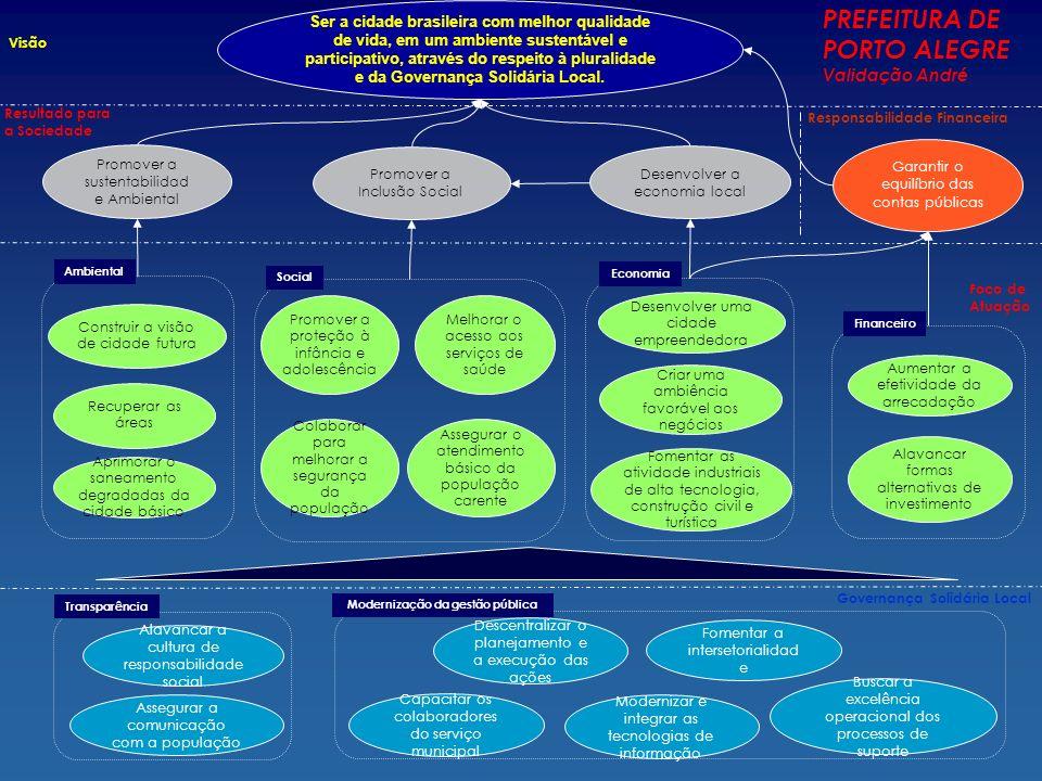 Garantir o equilíbrio das contas públicas Responsabilidade Financeira Resultado para a Sociedade Foco de Atuação Visão Desenvolver a economia local Mo