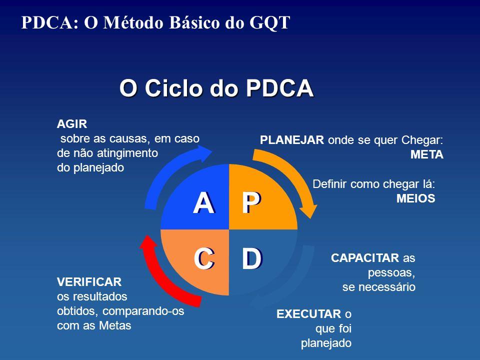 PP DD AA CC PLANEJAR onde se quer Chegar: META Definir como chegar lá: MEIOS CAPACITAR as pessoas, se necessário EXECUTAR o que foi planejado VERIFICAR os resultados obtidos, comparando-os com as Metas AGIR sobre as causas, em caso de não atingimento do planejado O Ciclo do PDCA PDCA: O Método Básico do GQT