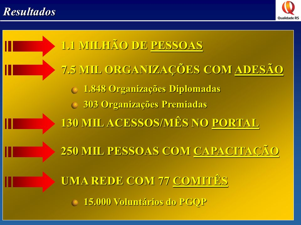 1.1 MILHÃO DE PESSOAS 7.5 MIL ORGANIZAÇÕES COM ADESÃO 130 MIL ACESSOS/MÊS NO PORTAL 1.848 Organizações Diplomadas 303 Organizações Premiadas 250 MIL PESSOAS COM CAPACITAÇÃO UMA REDE COM 77 COMITÊS 15.000 Voluntários do PGQP Resultados