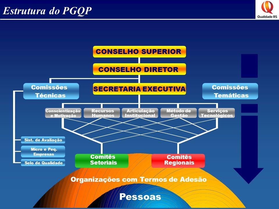 Estrutura do PGQP