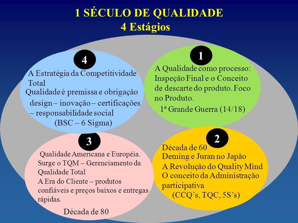 1 SÉCULO DE QUALIDADE 4 Estágios A Qualidade como processo: Inspeção Final e o Conceito de descarte do produto.