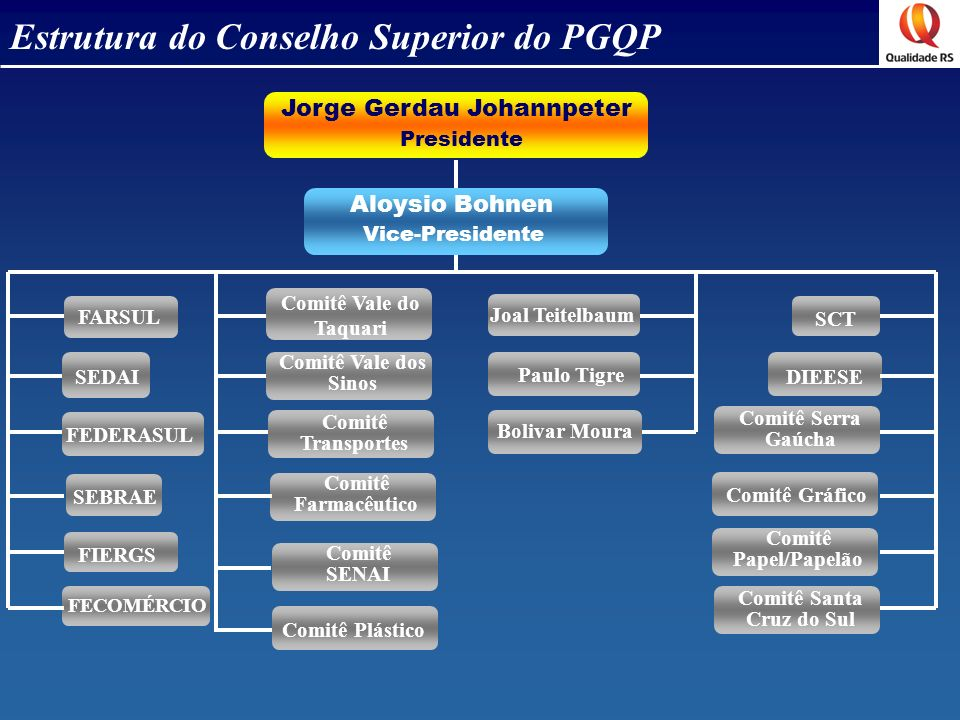 Estrutura do Conselho Superior do PGQP Jorge Gerdau Johannpeter Aloysio Bohnen Presidente Vice-Presidente FECOMÉRCIO FIERGS SCT SEBRAE FARSUL FEDERASU