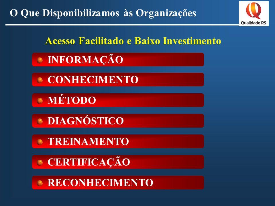 O Que Disponibilizamos às Organizações Acesso Facilitado e Baixo Investimento INFORMAÇÃO CONHECIMENTO MÉTODO DIAGNÓSTICO TREINAMENTO CERTIFICAÇÃO RECONHECIMENTO